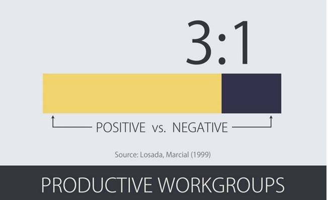 Positivity ratio slide